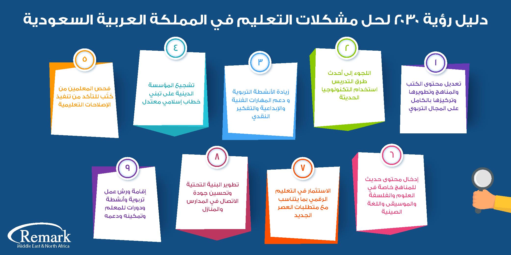 رؤية 2030 لحل مشكلات التعليم في المملكة العربية السعودية